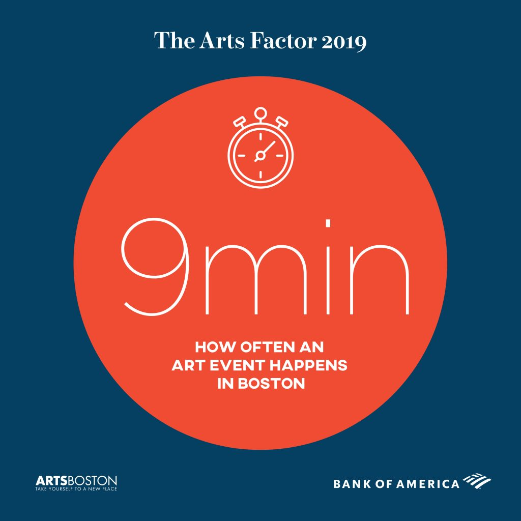 9 minutes - How often an art event happens in Boston