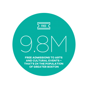 9.8 million - Free admissions to arts and cultural events - that's 2 times the population of Greater Boston