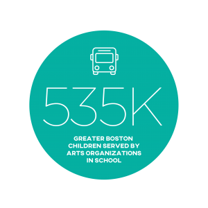 535K Greater Boston children served by arts organizations in school