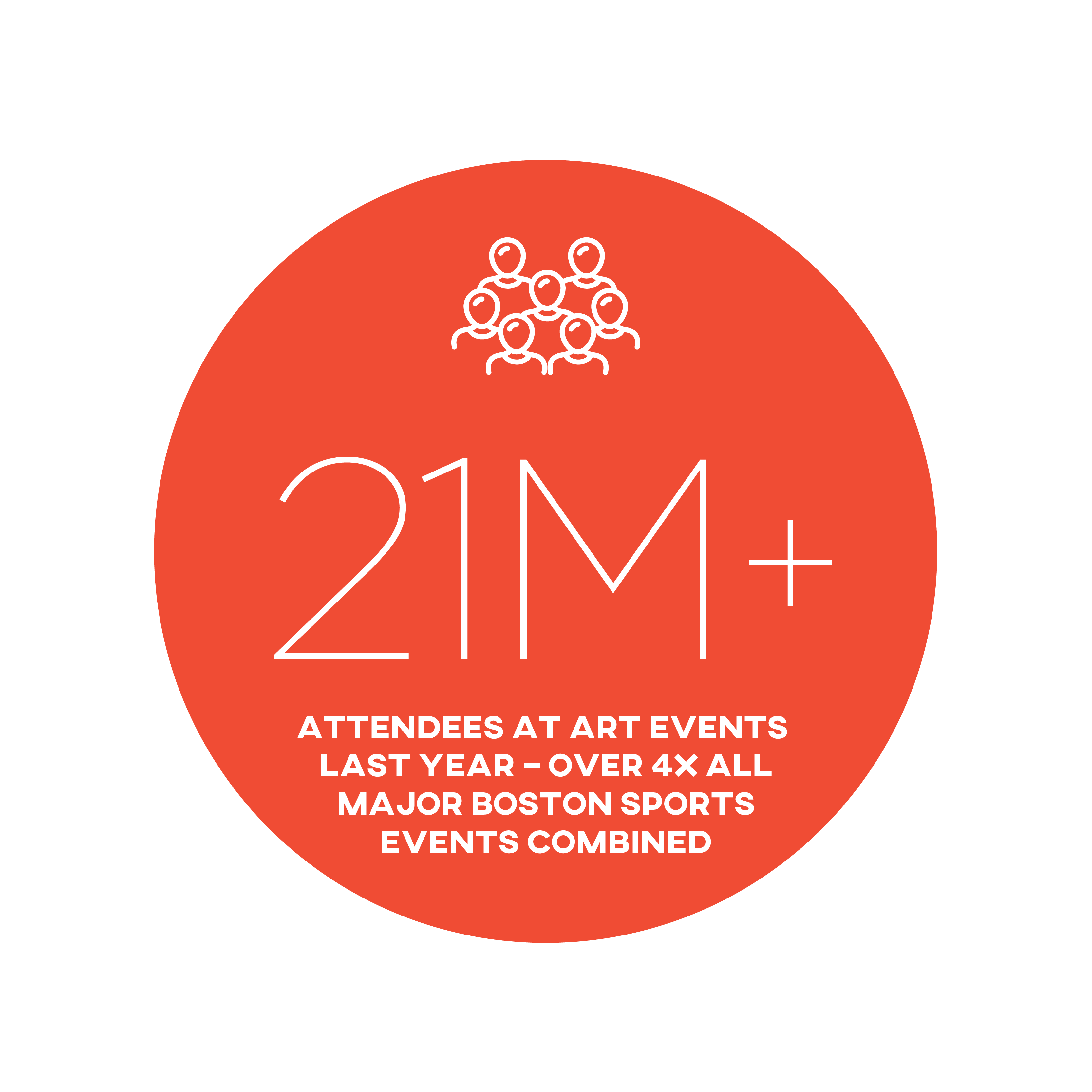 21 million + Attendees at art events last year - over 4 times all major Boston sports events combined