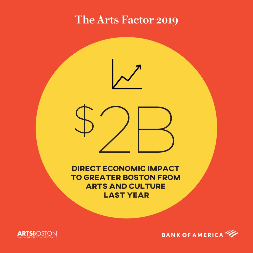 $2 billion dollars - direct economic impact to Greater Boston from arts and culture last year