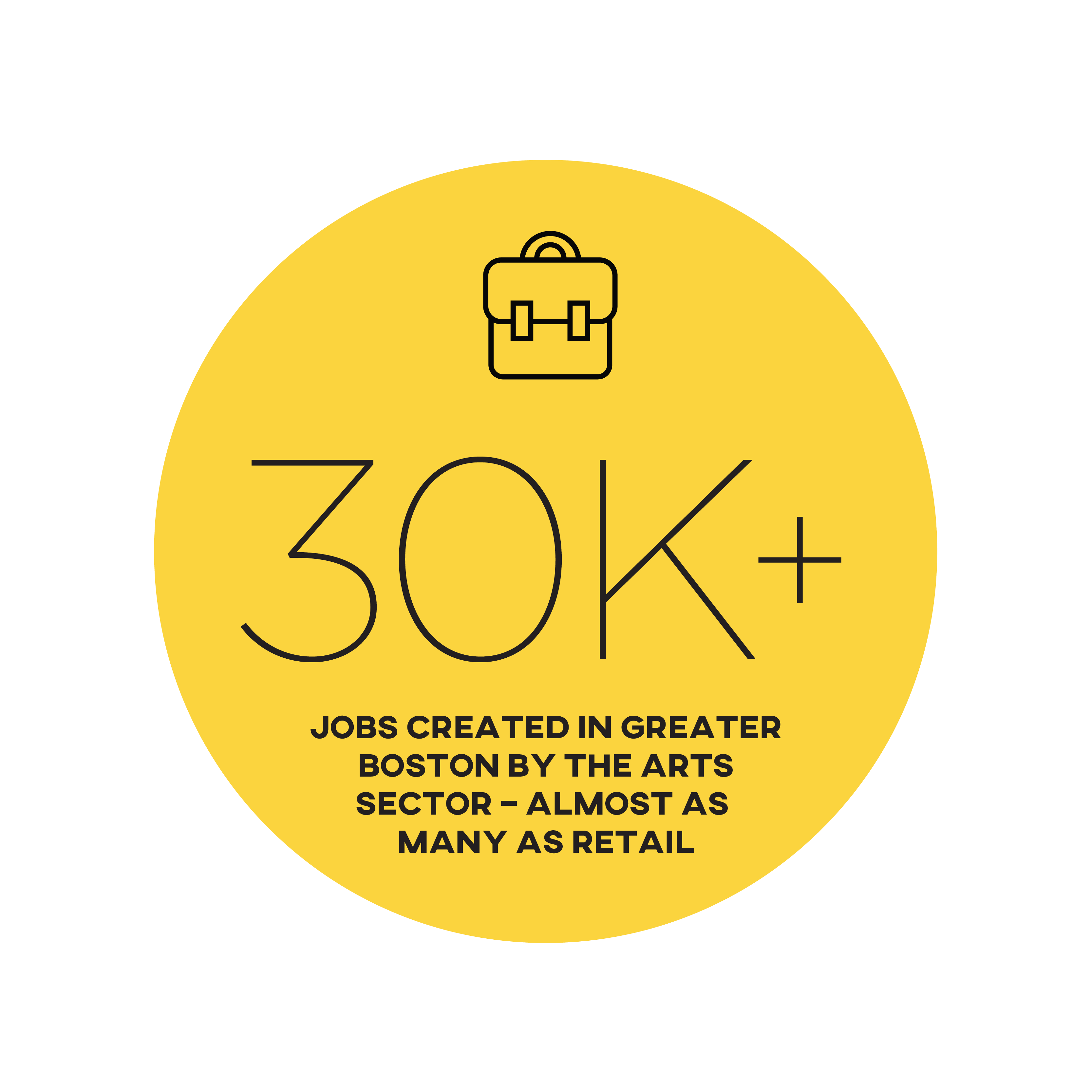 30k + - Jobs created in Greater Boston by the arts sector - almost as many as retail