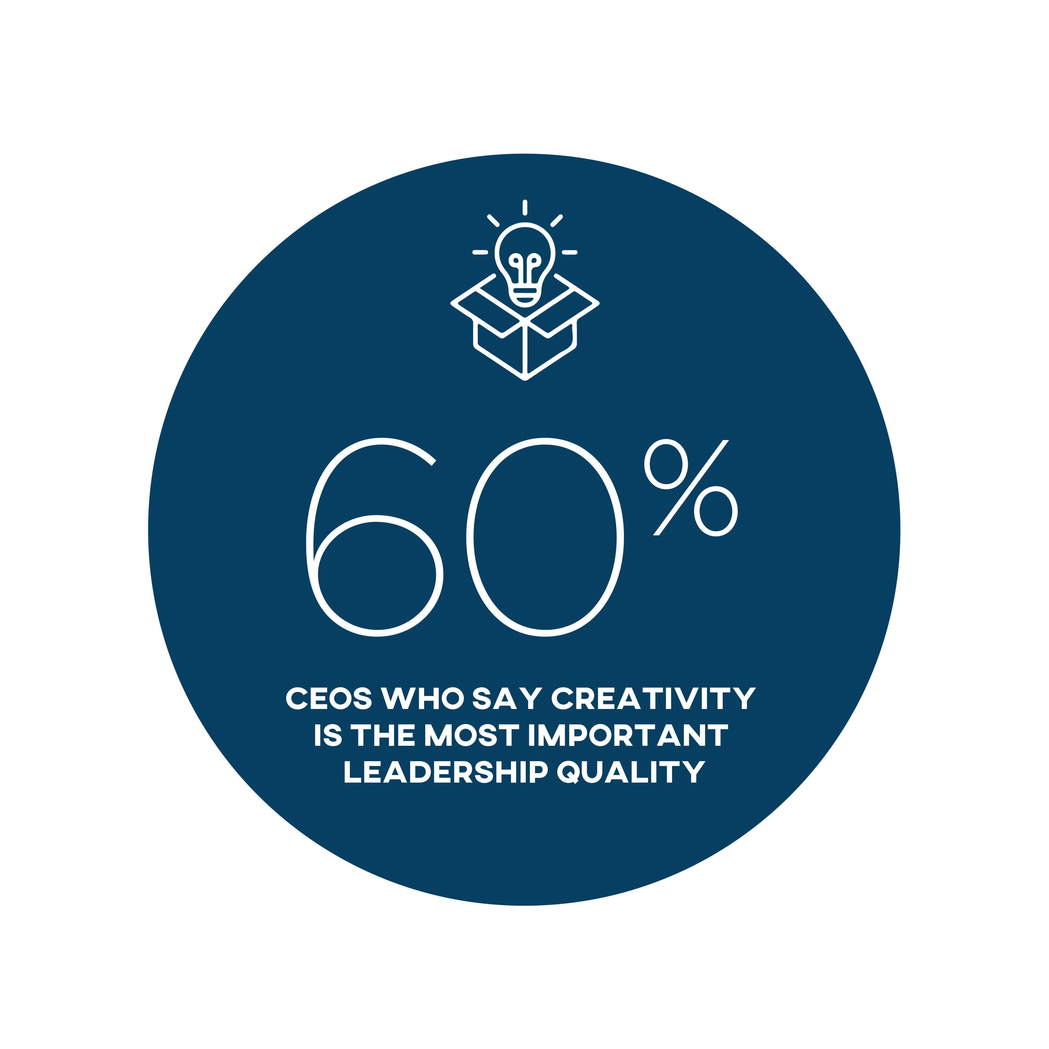 60% CEOs who say creativity is the most important leadership quality
