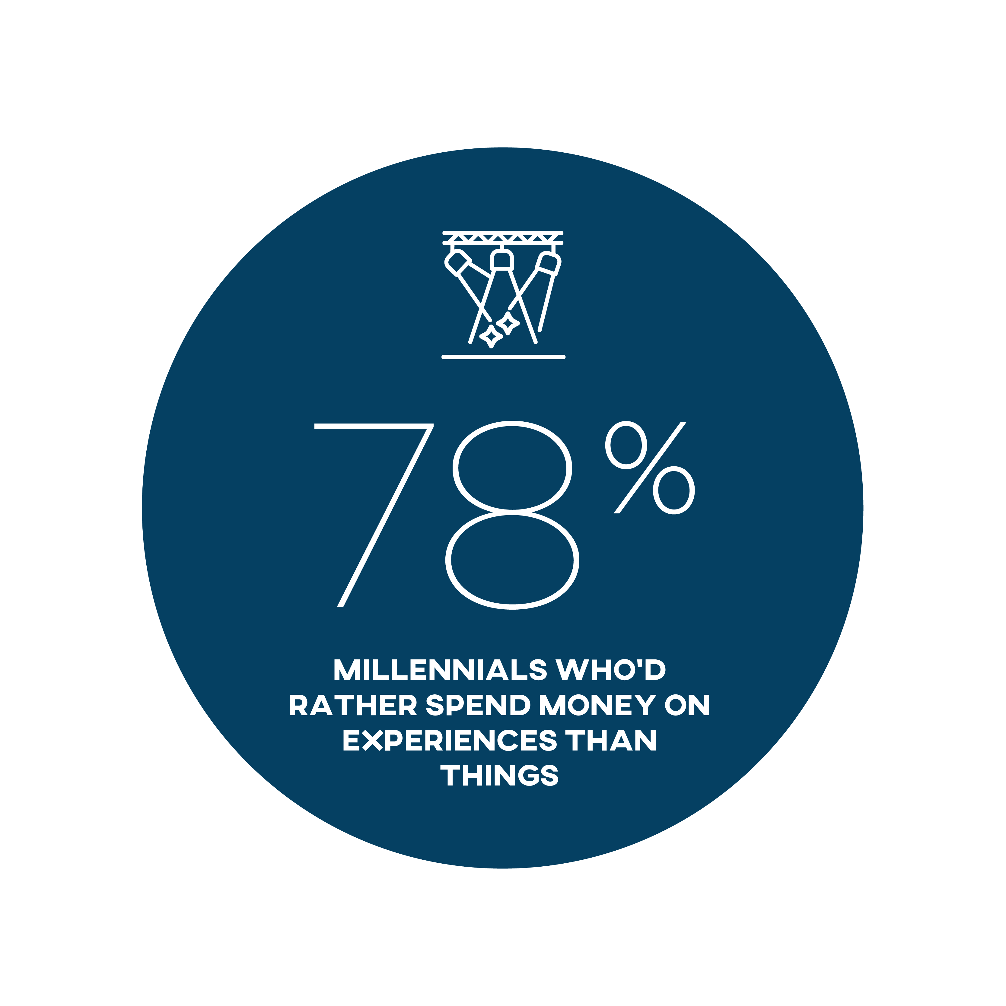 78% millennials who'd rather spend money on experiences than things